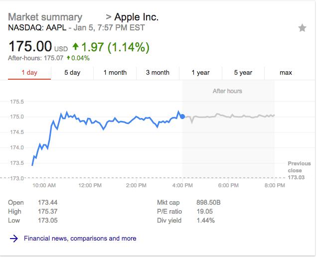Apple stock 1 day