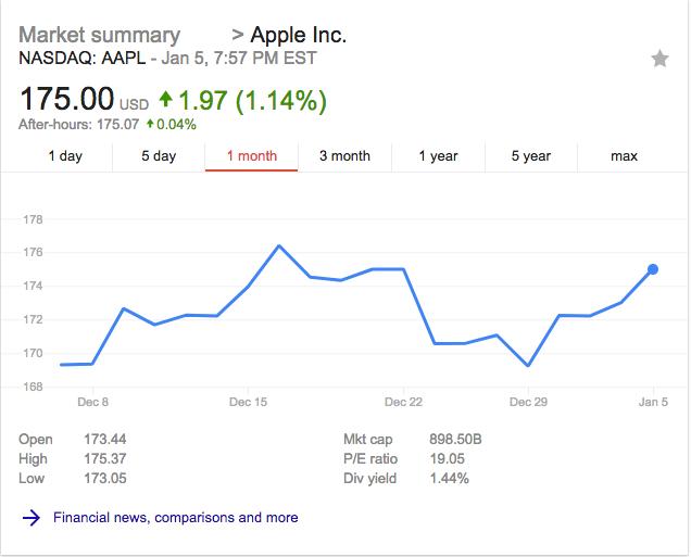 Apple stock 1 month