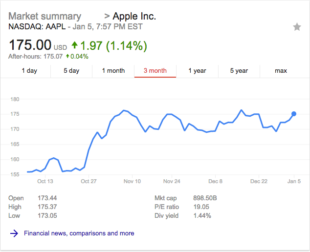 Apple stock 1 quarter
