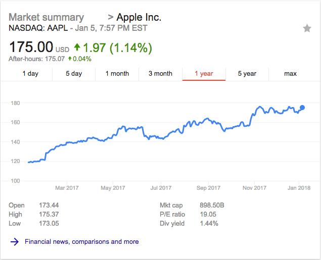 Apple stock 1 year