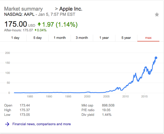 Apple stock all time