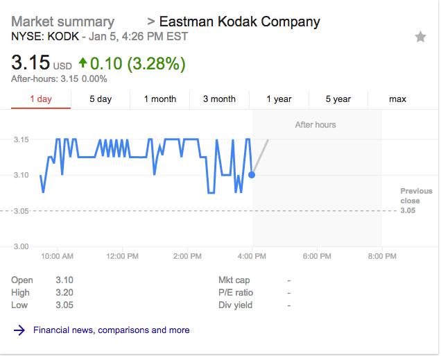 Kodak stock 1 day