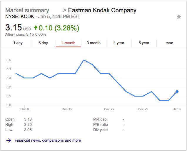 Kodak stock 1 month