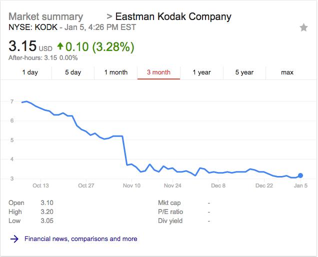 Kodak stock 1 quarter