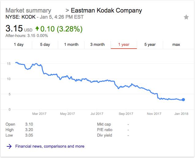 Kodak stock 1 year