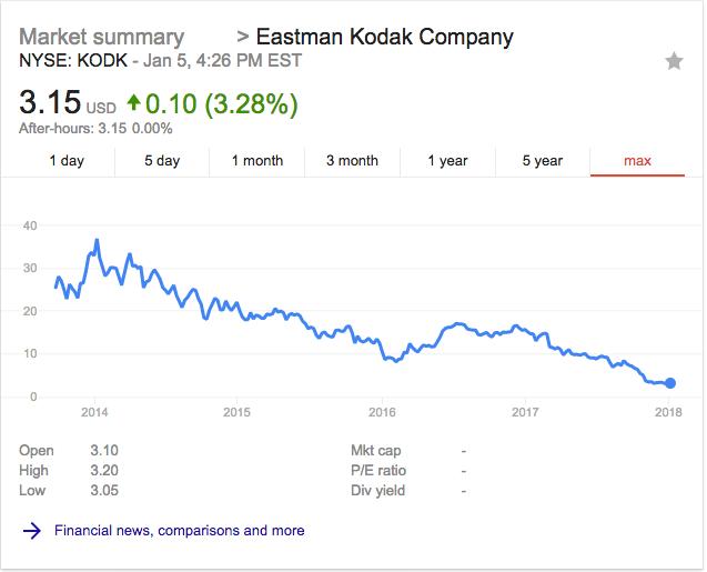 Kodak stock all time